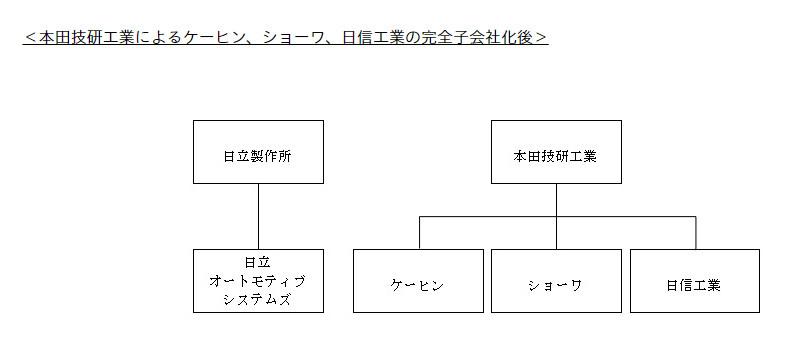 信 会社 株式 日 工業 Honda